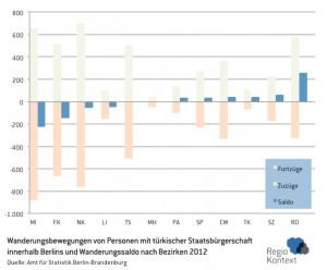 Wanderungsbewegungen von Personen mit türkischer Staatsbürgerschaft innerhalb Berlins und Wanderungssaldo nach Bezirken 2012